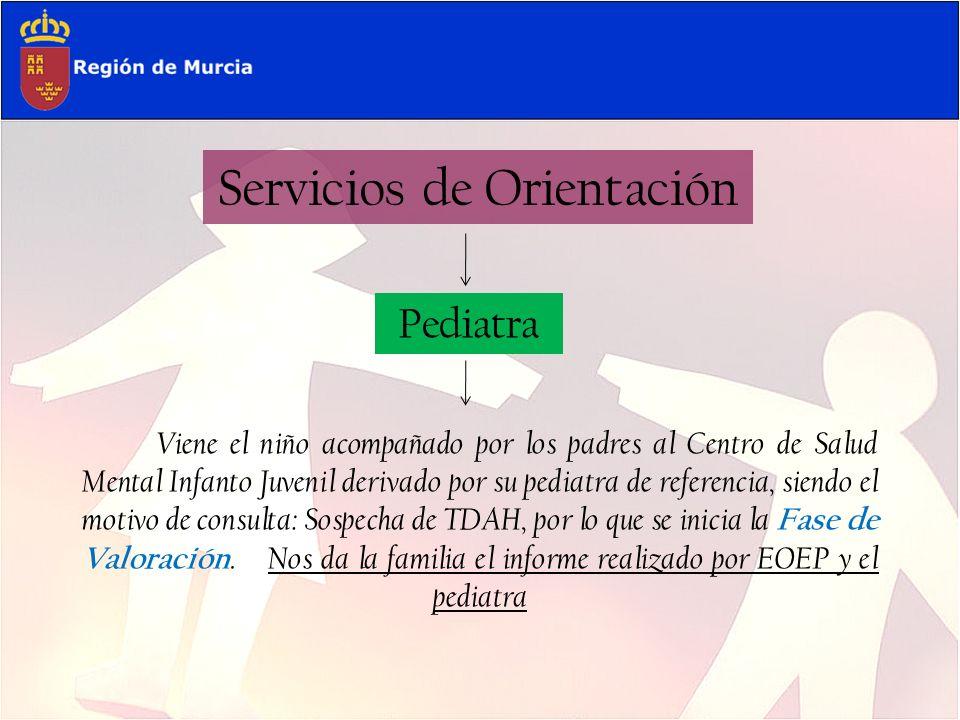 Servicios de Orientación