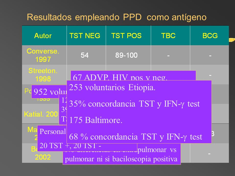 Resultados empleando PPD como antígeno