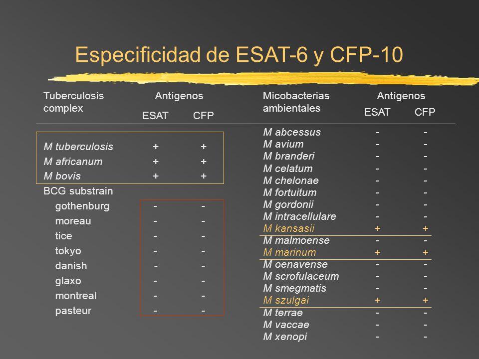 Especificidad de ESAT-6 y CFP-10