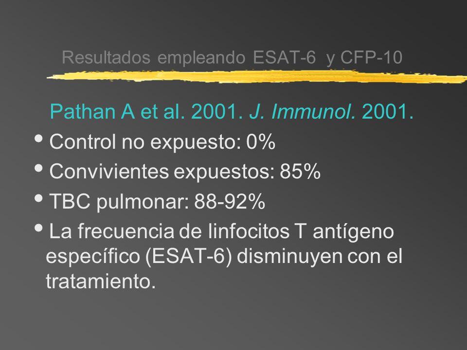 Resultados empleando ESAT-6 y CFP-10
