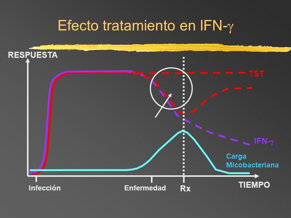 Efecto tratamiento en IFN-