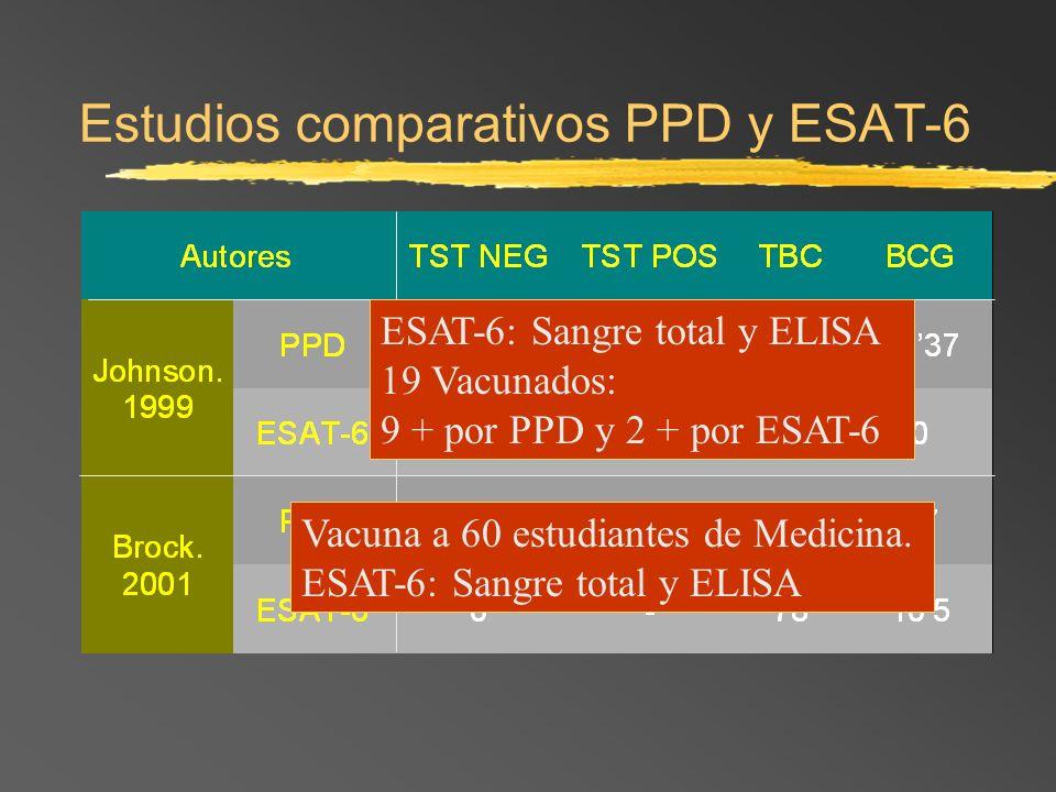 Estudios comparativos PPD y ESAT-6