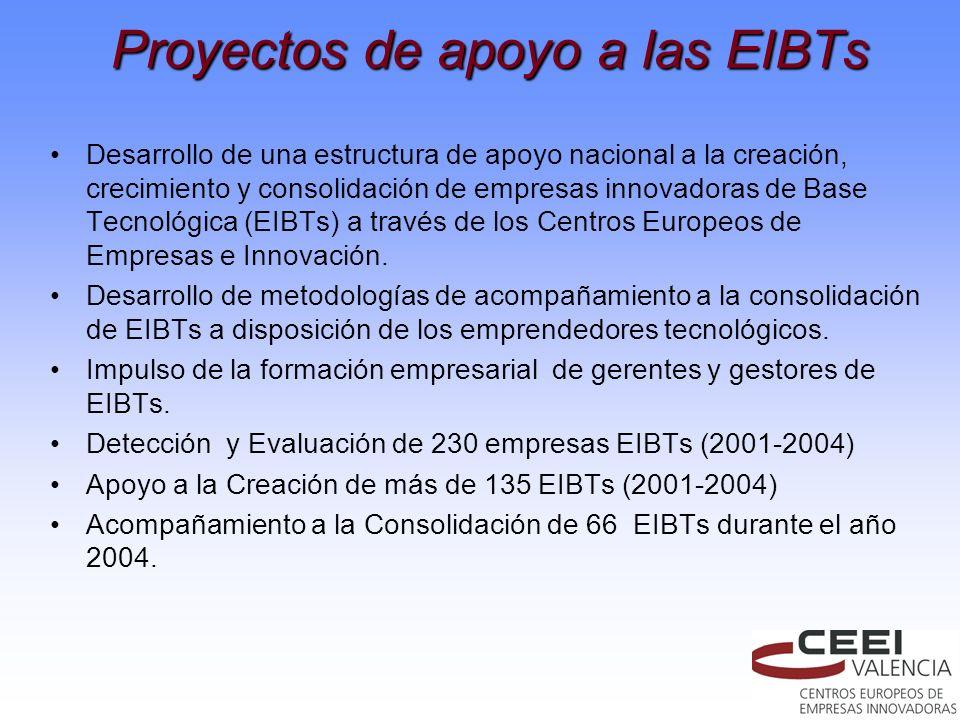 Proyectos de apoyo a las EIBTs