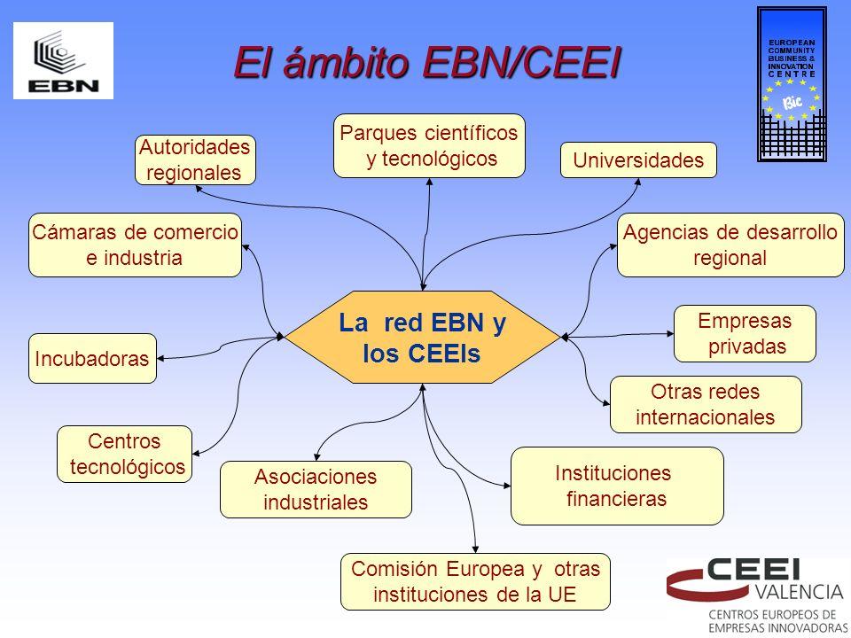 El ámbito EBN/CEEI La red EBN y los CEEIs Parques científicos