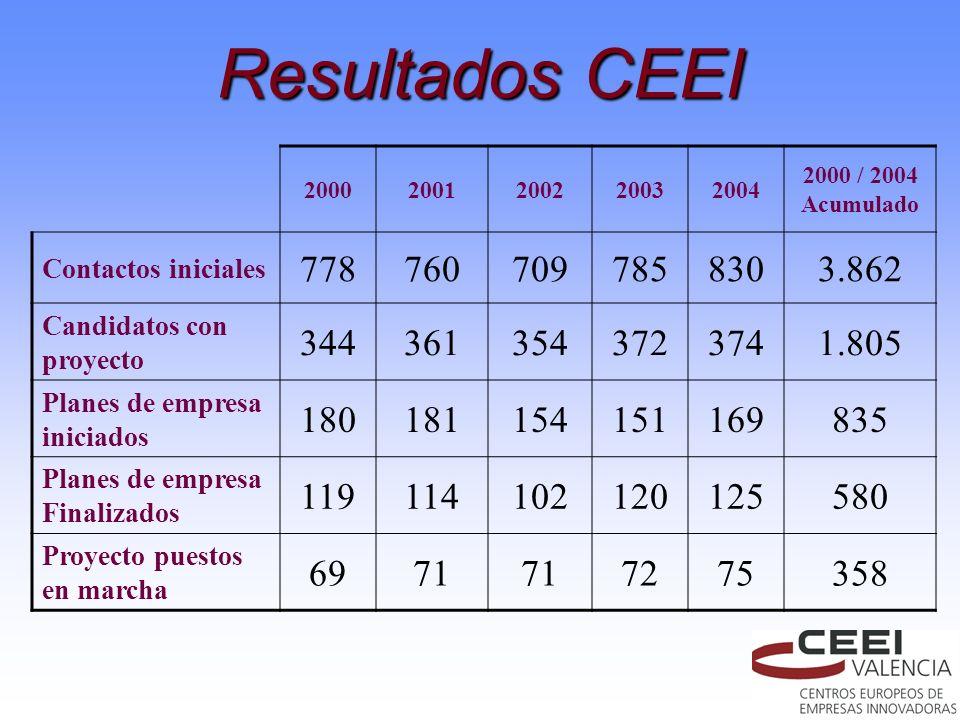 Resultados CEEI 2000. 2001. 2002. 2003. 2004. 2000 / 2004 Acumulado. Contactos iniciales. 778.