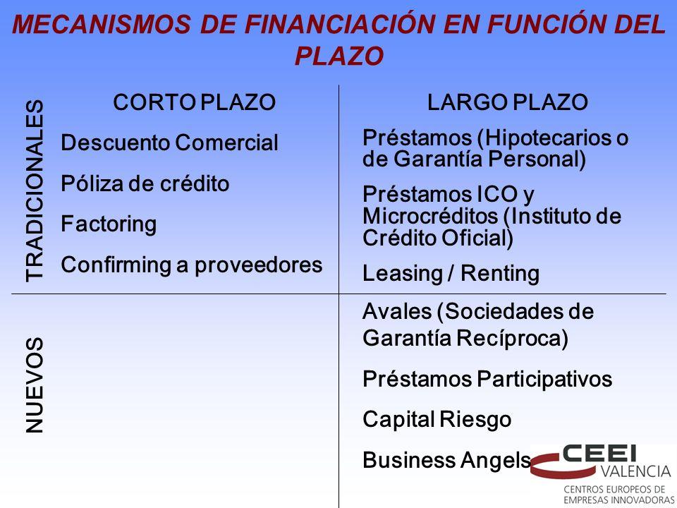 MECANISMOS DE FINANCIACIÓN EN FUNCIÓN DEL PLAZO