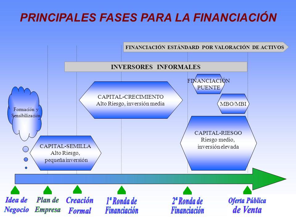 PRINCIPALES FASES PARA LA FINANCIACIÓN