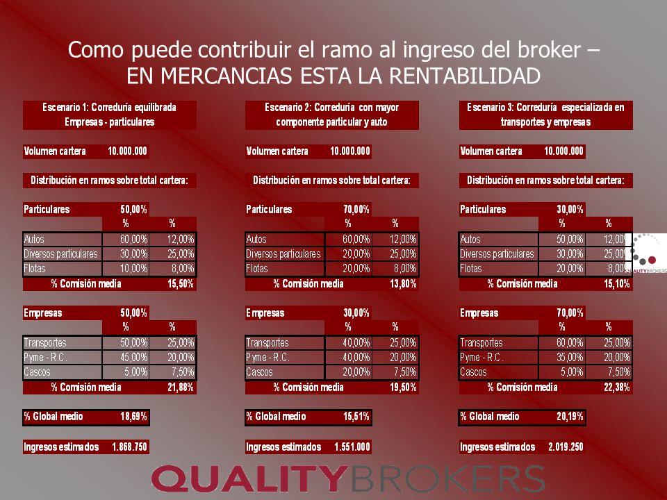 Como puede contribuir el ramo al ingreso del broker – EN MERCANCIAS ESTA LA RENTABILIDAD
