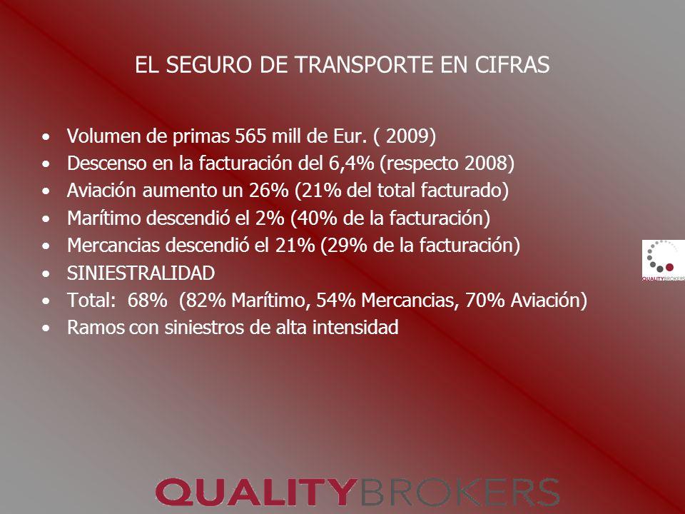 EL SEGURO DE TRANSPORTE EN CIFRAS