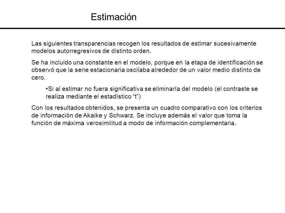 Estimación Las siguientes transparencias recogen los resultados de estimar sucesivamente modelos autorregresivos de distinto orden.