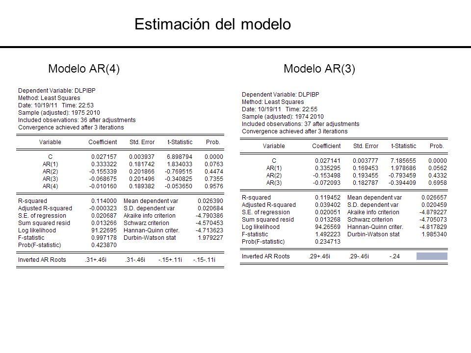 Estimación del modelo Modelo AR(4) Modelo AR(3)