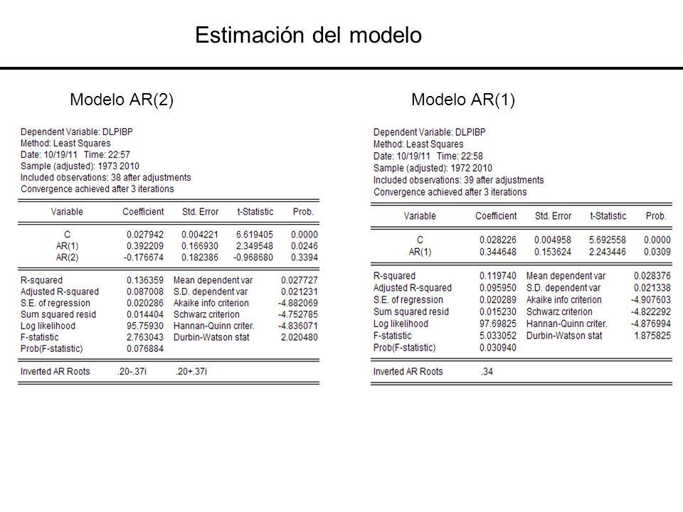 Estimación del modelo Modelo AR(2) Modelo AR(1)