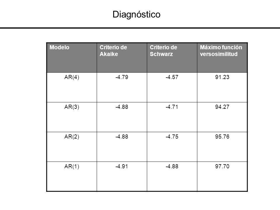 Diagnóstico Modelo Criterio de Akaike Criterio de Schwarz