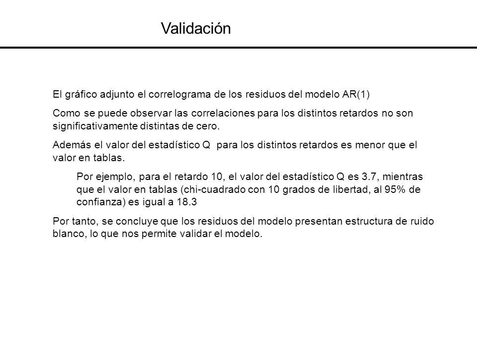 ValidaciónEl gráfico adjunto el correlograma de los residuos del modelo AR(1)