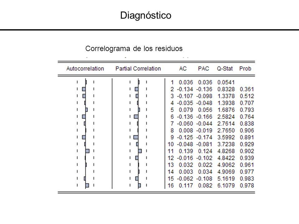Diagnóstico Correlograma de los residuos
