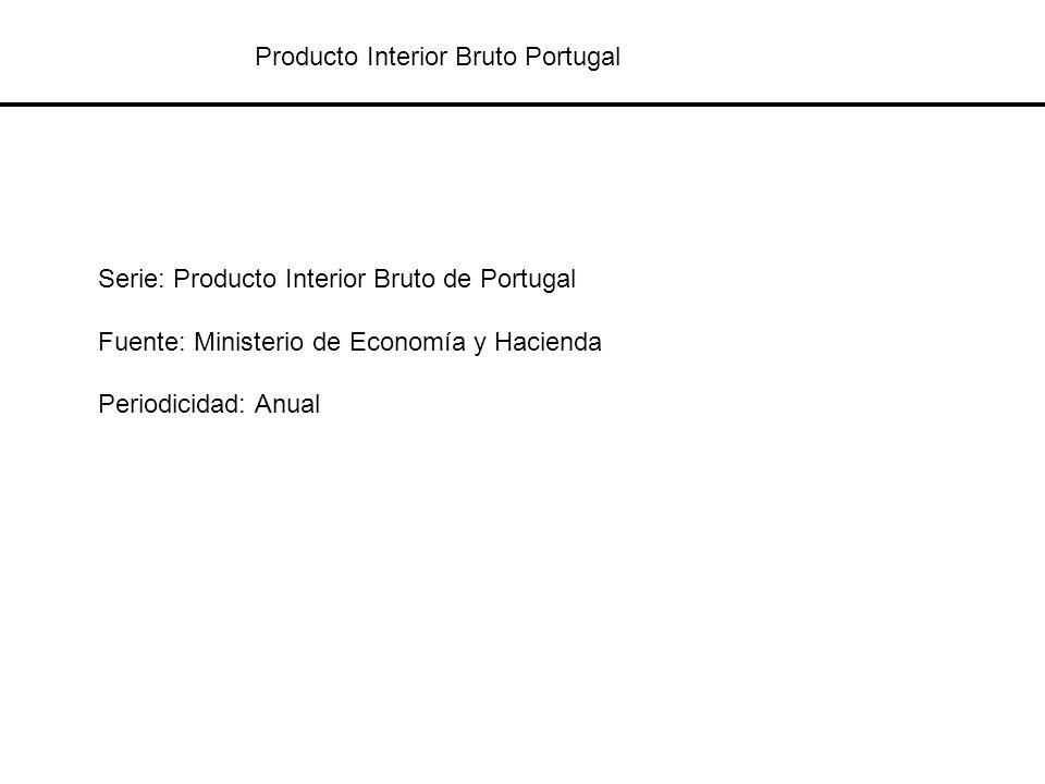 Producto Interior Bruto Portugal