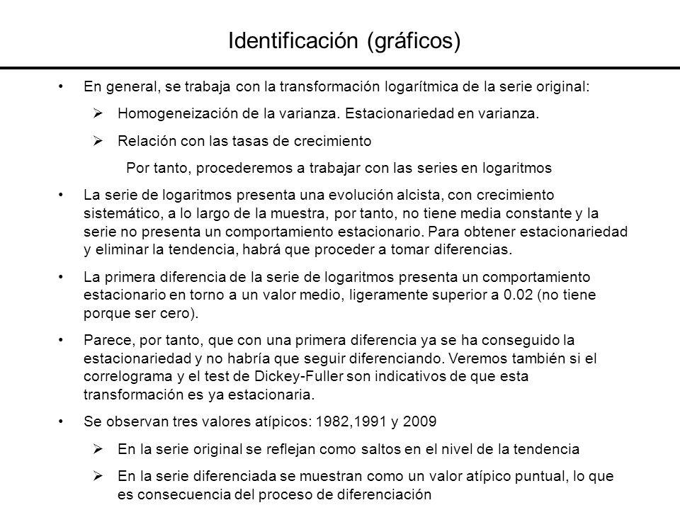 Identificación (gráficos)