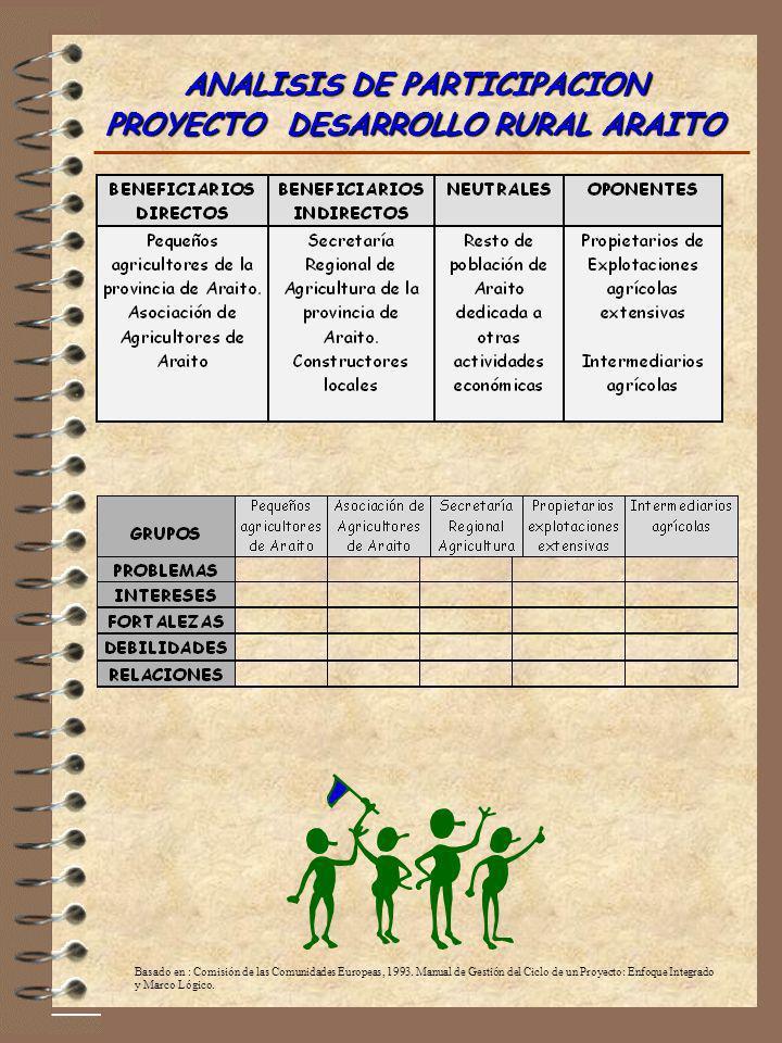 ANALISIS DE PARTICIPACION PROYECTO DESARROLLO RURAL ARAITO