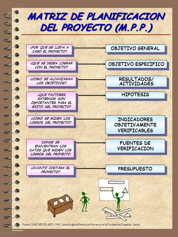 MATRIZ DE PLANIFICACION DEL PROYECTO (M.P.P.)