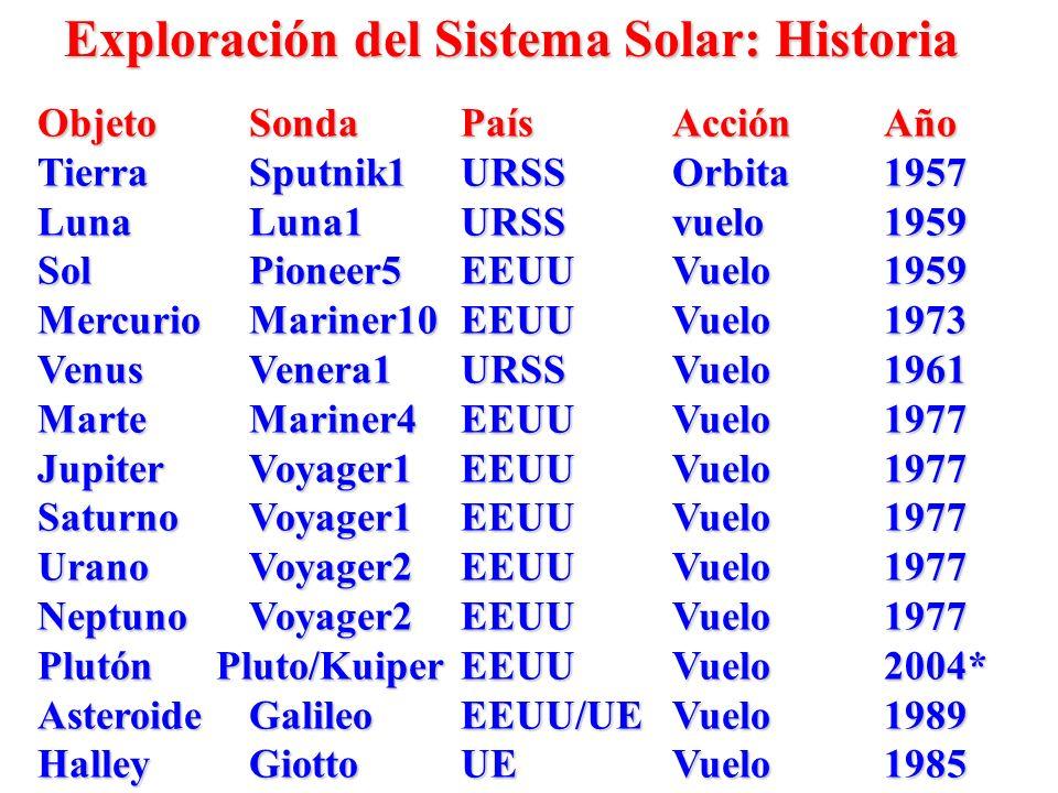 Exploración del Sistema Solar: Historia