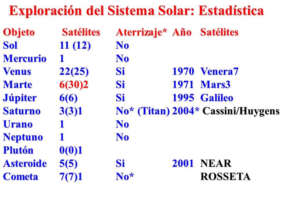 Exploración del Sistema Solar: Estadística