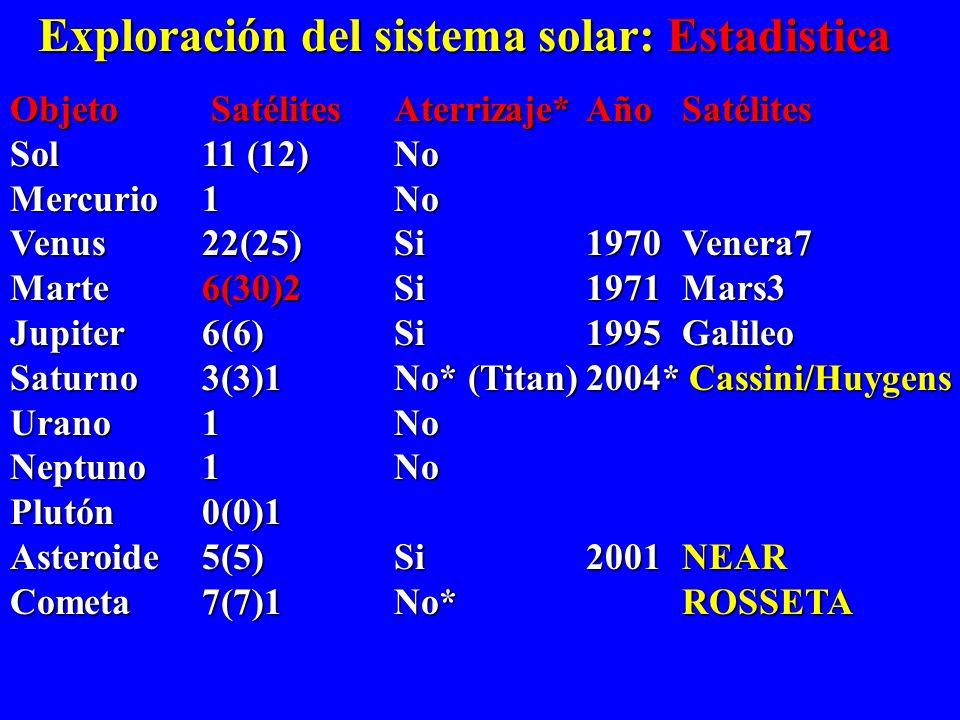 Exploración del sistema solar: Estadistica