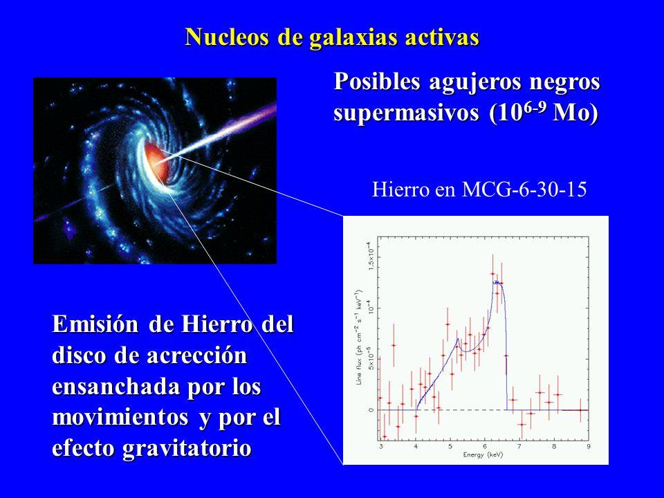 Nucleos de galaxias activas