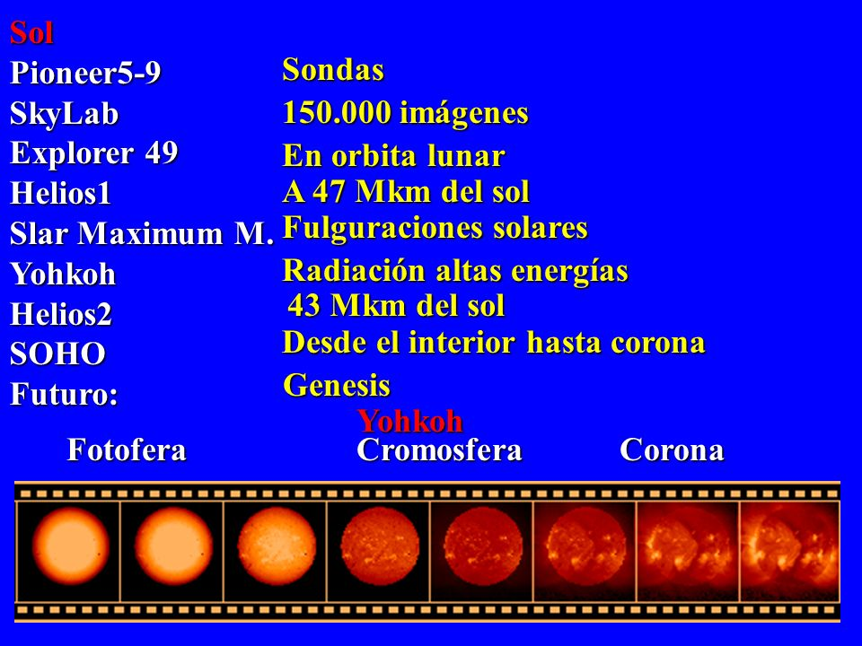SolPioneer5-9. SkyLab. Explorer 49. Helios1. Slar Maximum M. Yohkoh. Helios2. SOHO. Futuro: En orbita lunar.