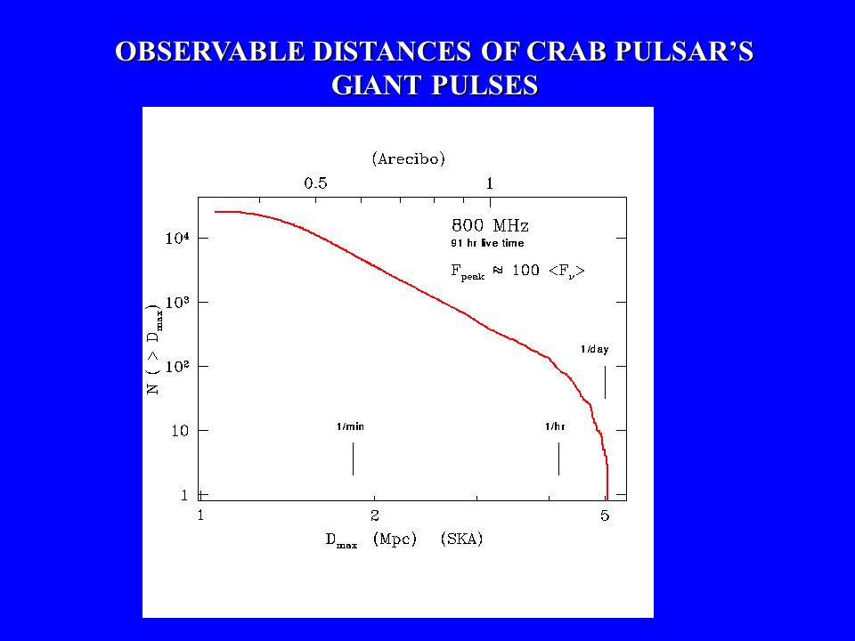 OBSERVABLE DISTANCES OF CRAB PULSAR'S GIANT PULSES