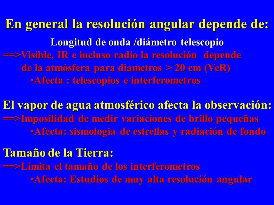 En general la resolución angular depende de:
