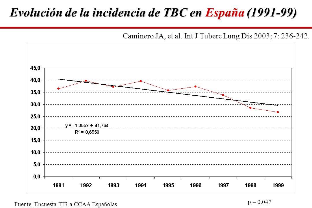 Evolución de la incidencia de TBC en España (1991-99)