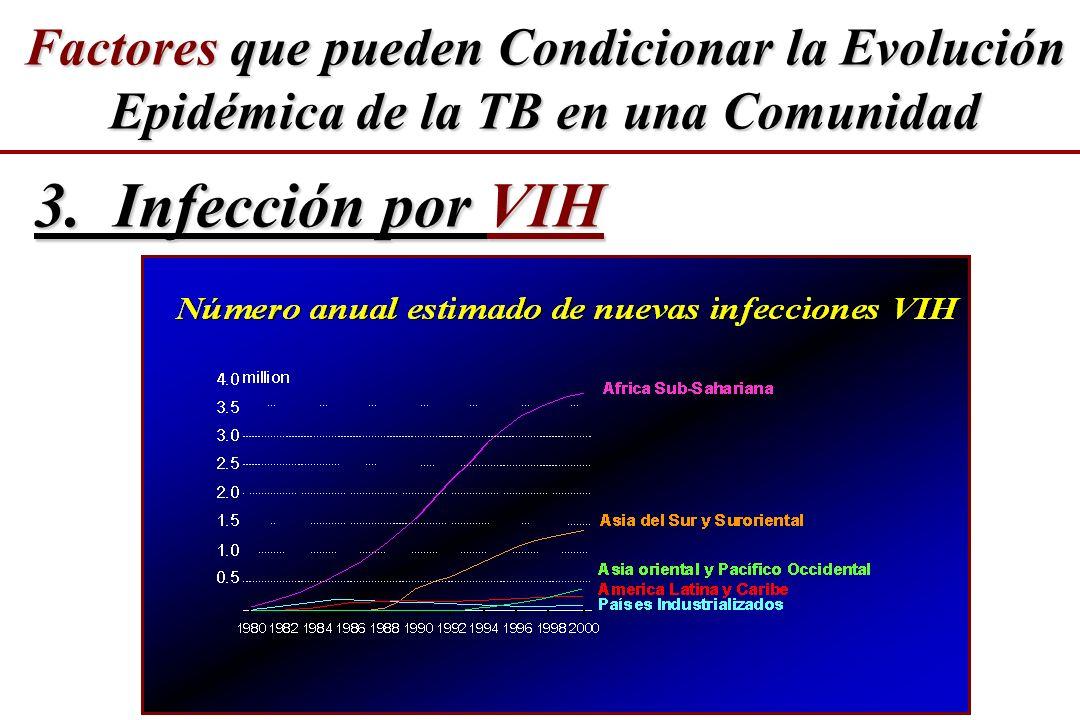 3. Infección por VIH Factores que pueden Condicionar la Evolución