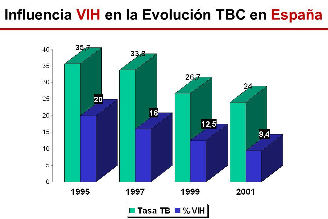 Influencia VIH en la Evolución TBC en España