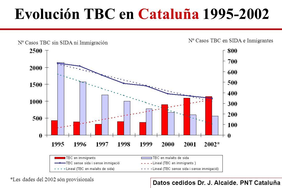 Evolución TBC en Cataluña 1995-2002