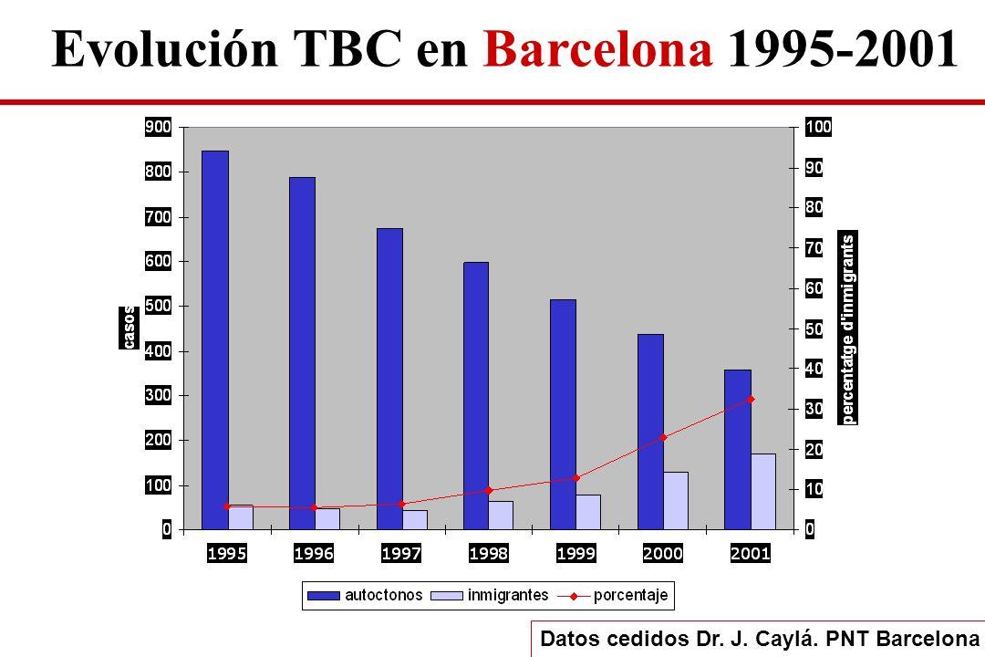 Evolución TBC en Barcelona 1995-2001