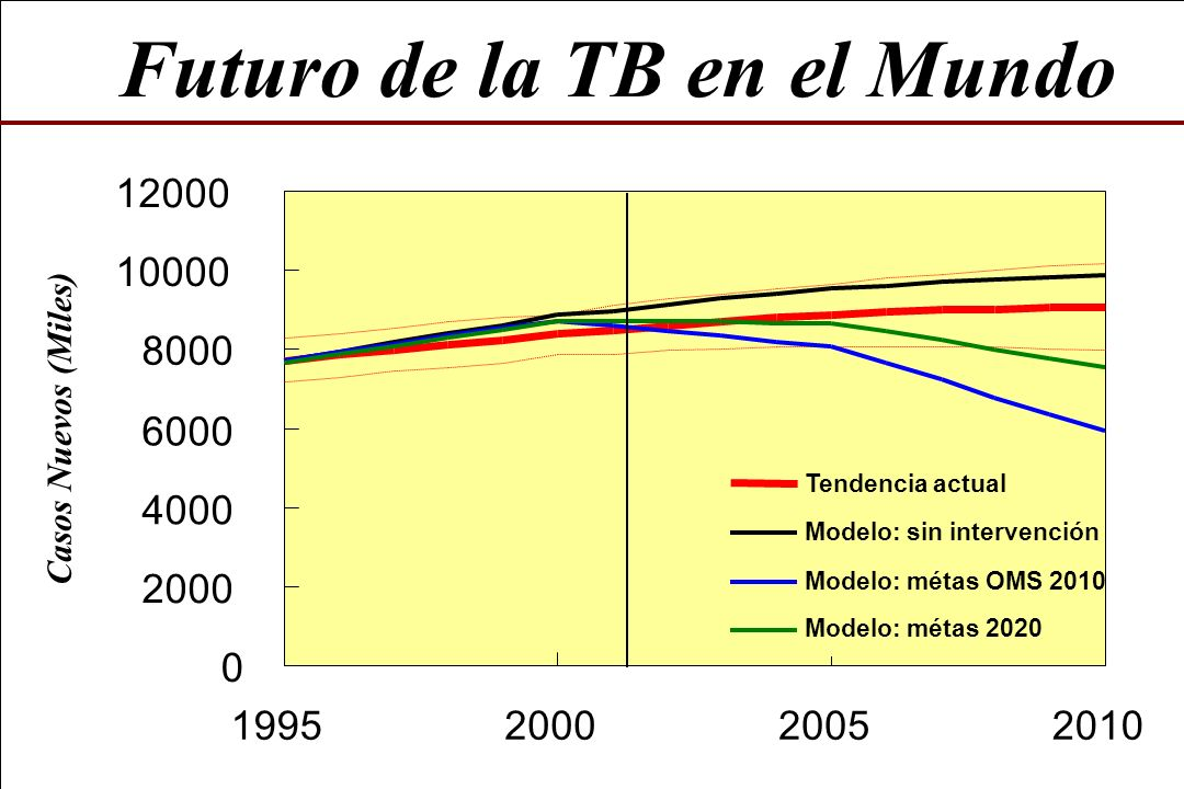 Futuro de la TB en el Mundo