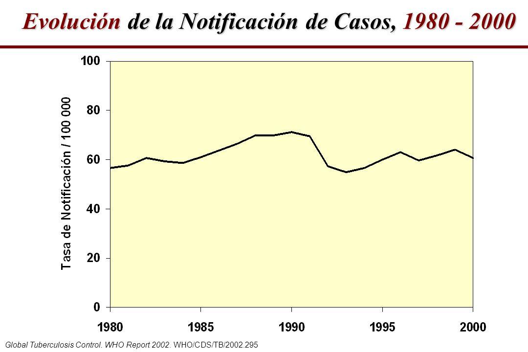 Evolución de la Notificación de Casos, 1980 - 2000