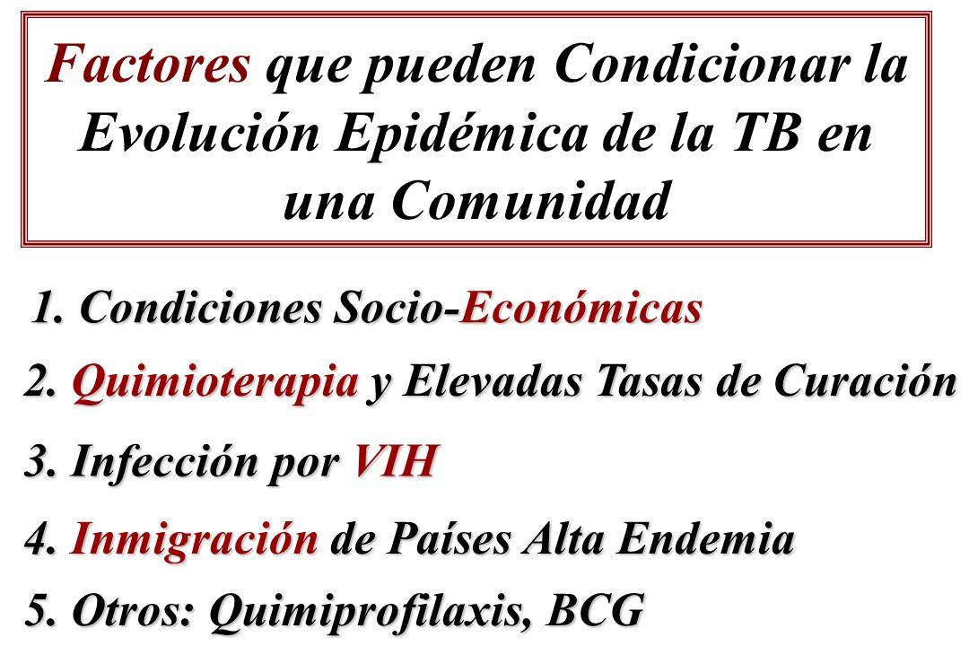Factores que pueden Condicionar la Evolución Epidémica de la TB en una Comunidad