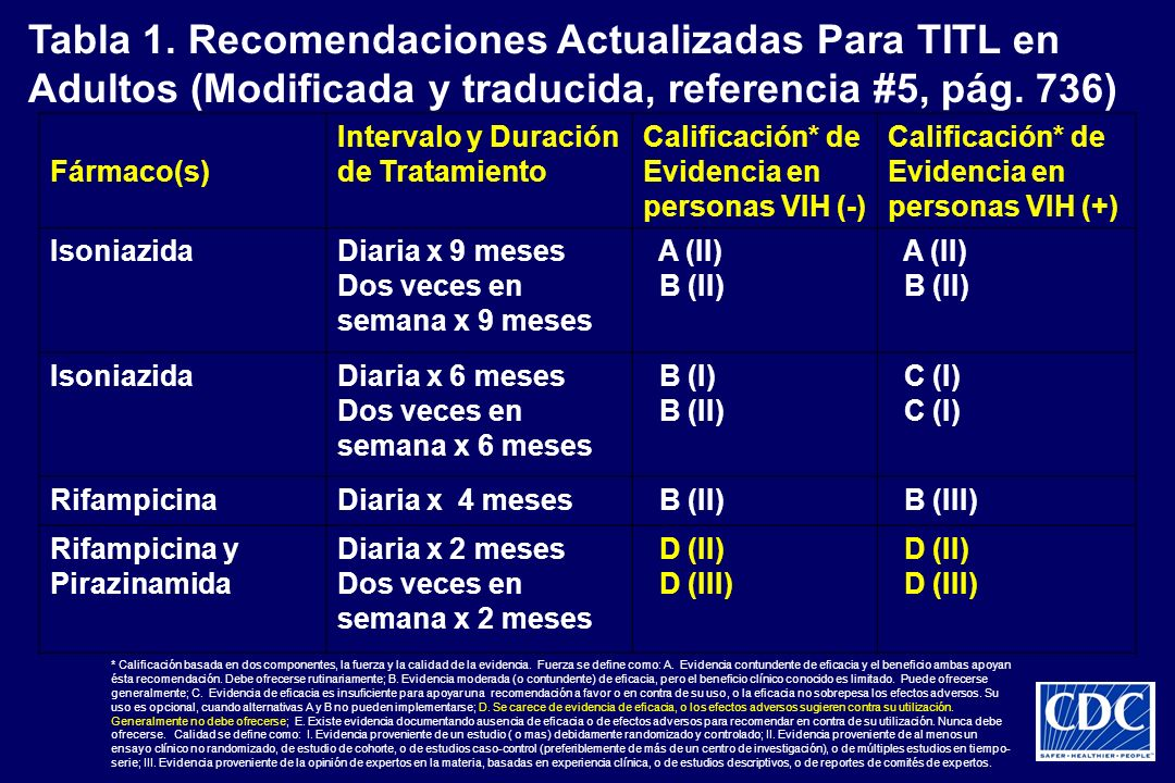 Tabla 1. Recomendaciones Actualizadas Para TITL en Adultos (Modificada y traducida, referencia #5, pág. 736)