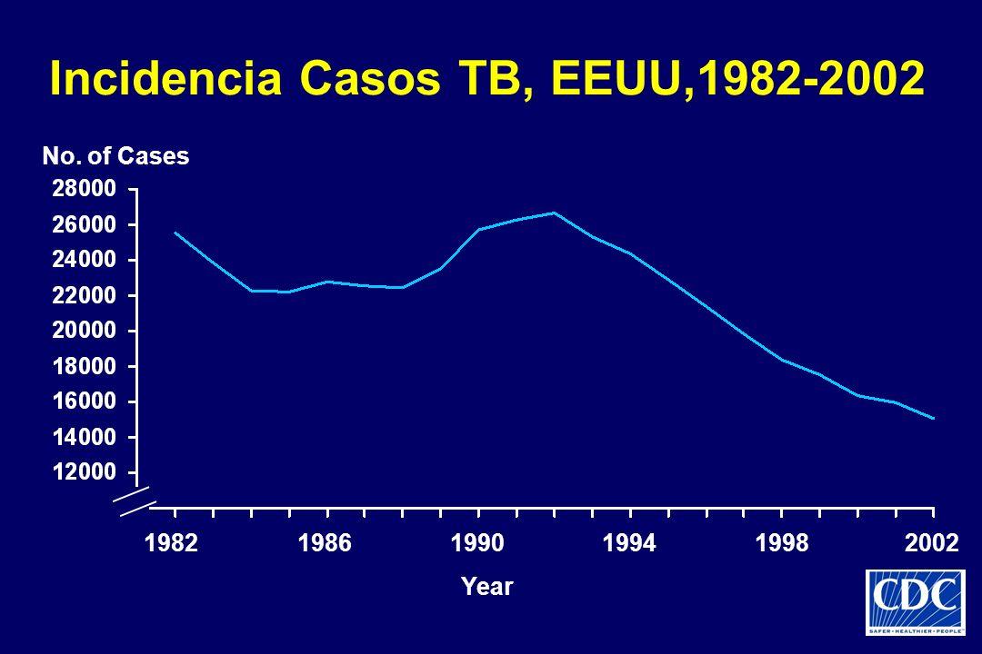 Incidencia Casos TB, EEUU,1982-2002