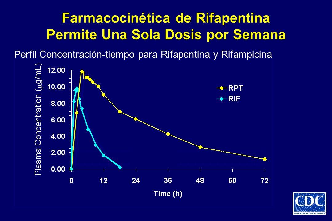 Farmacocinética de Rifapentina Permite Una Sola Dosis por Semana