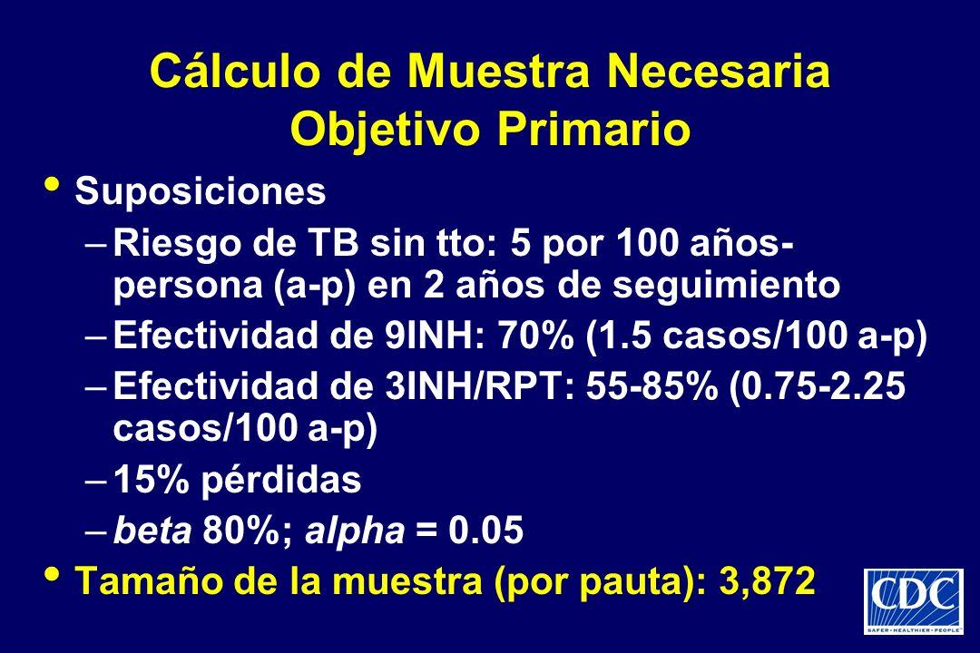 Cálculo de Muestra Necesaria Objetivo Primario