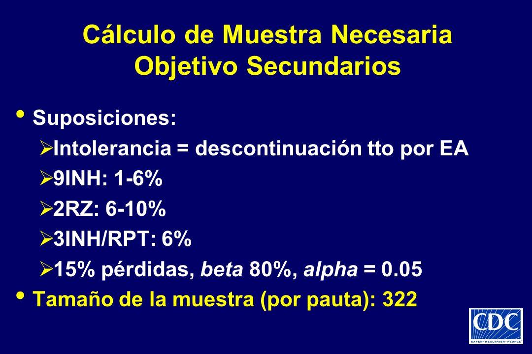 Cálculo de Muestra Necesaria Objetivo Secundarios
