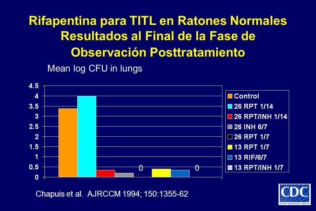 Rifapentina para TITL en Ratones Normales Resultados al Final de la Fase de Observación Posttratamiento