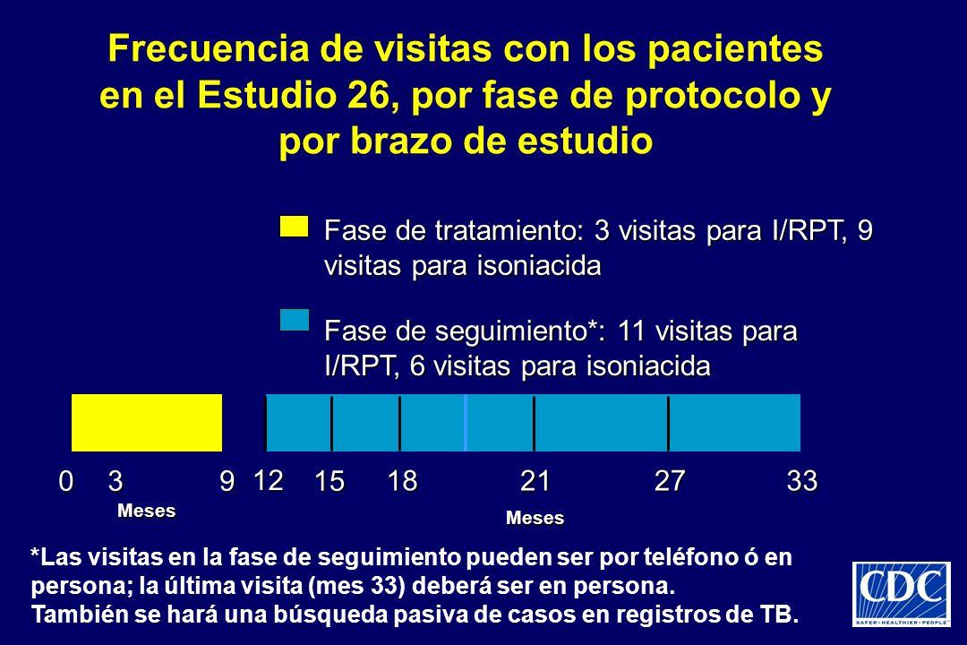 Frecuencia de visitas con los pacientes en el Estudio 26, por fase de protocolo y por brazo de estudio