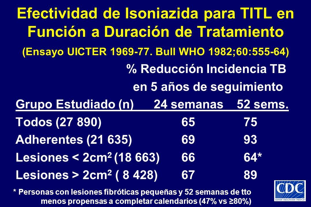 Efectividad de Isoniazida para TITL en Función a Duración de Tratamiento (Ensayo UICTER 1969-77. Bull WHO 1982;60:555-64)