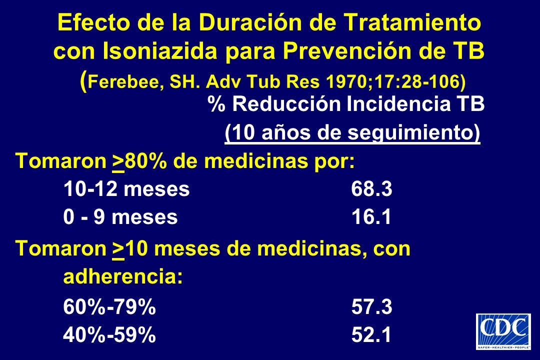 % Reducción Incidencia TB