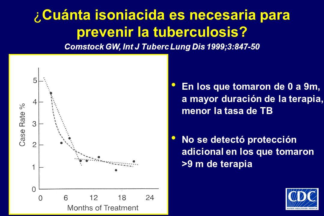 ¿Cuánta isoniacida es necesaria para prevenir la tuberculosis