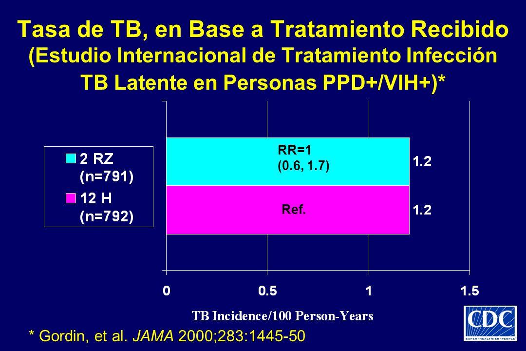 Tasa de TB, en Base a Tratamiento Recibido (Estudio Internacional de Tratamiento Infección TB Latente en Personas PPD+/VIH+)*