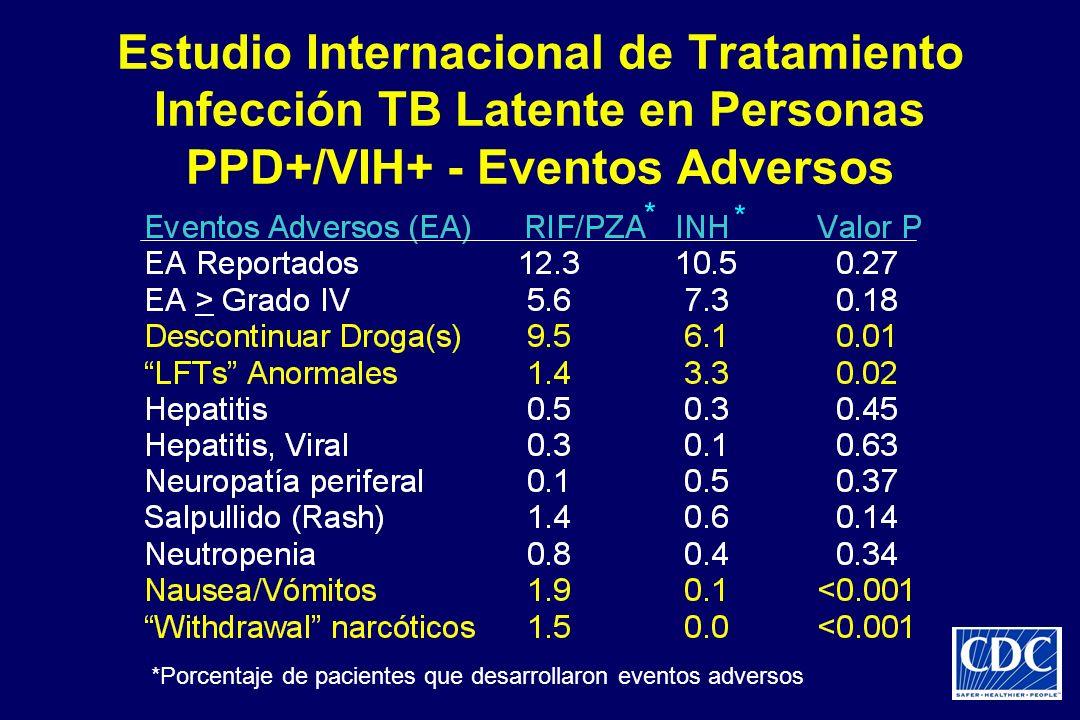 *Porcentaje de pacientes que desarrollaron eventos adversos